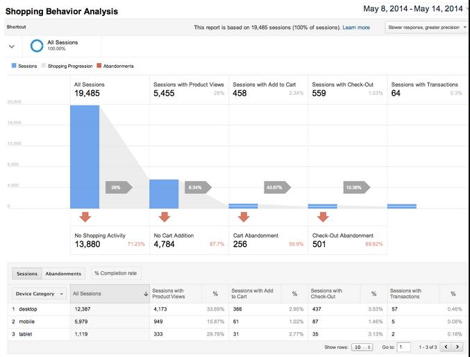 enhanced ecommerce reports example